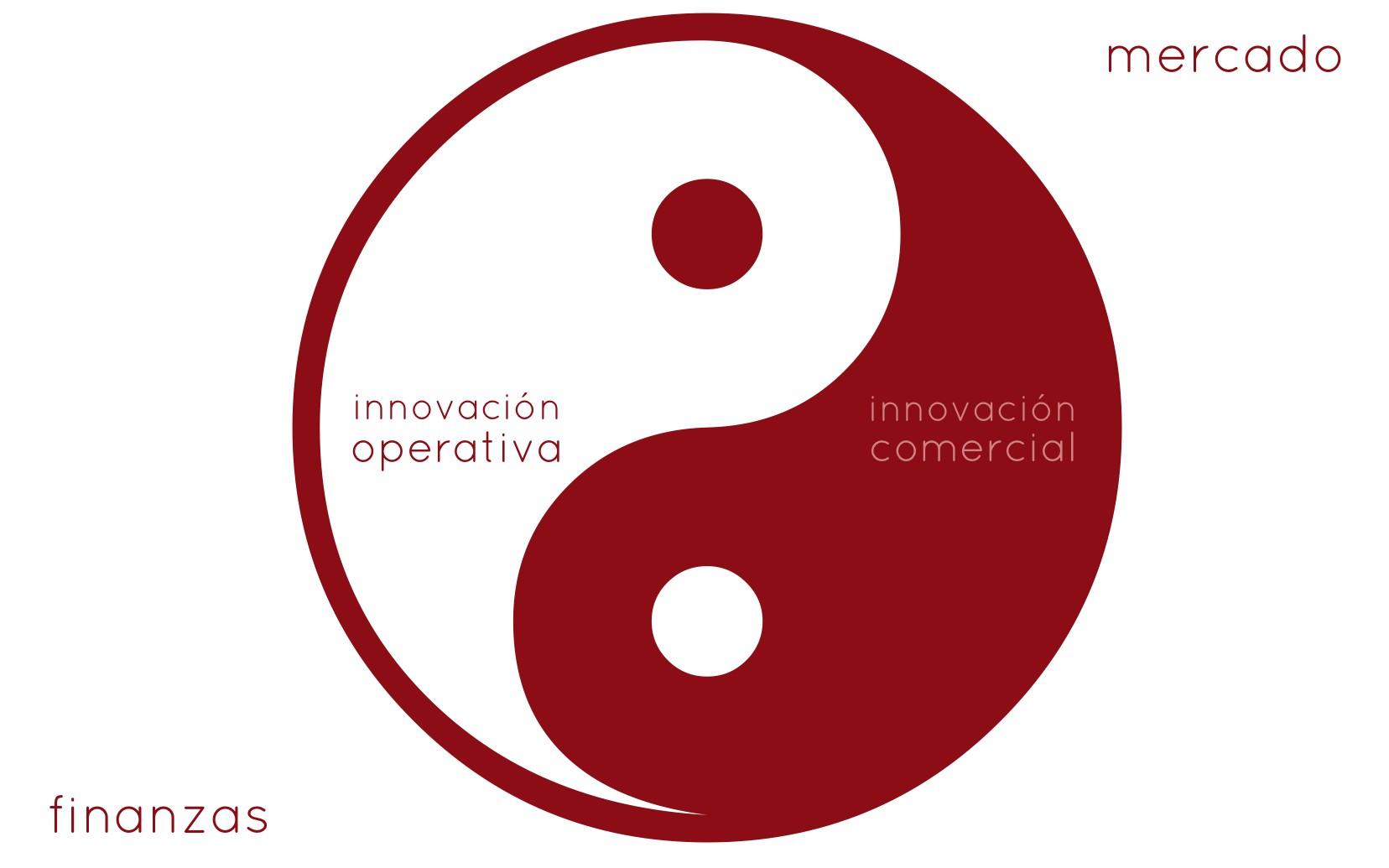 innovacion interna vs externa