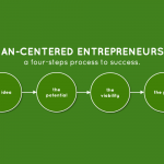 Human-Centered Entrepreneurship