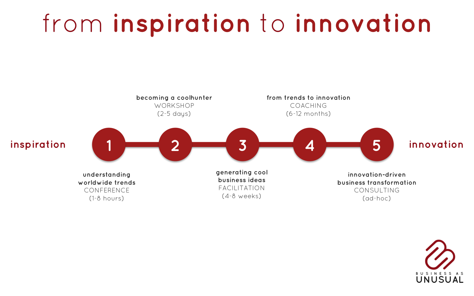 from inspiration to innovation