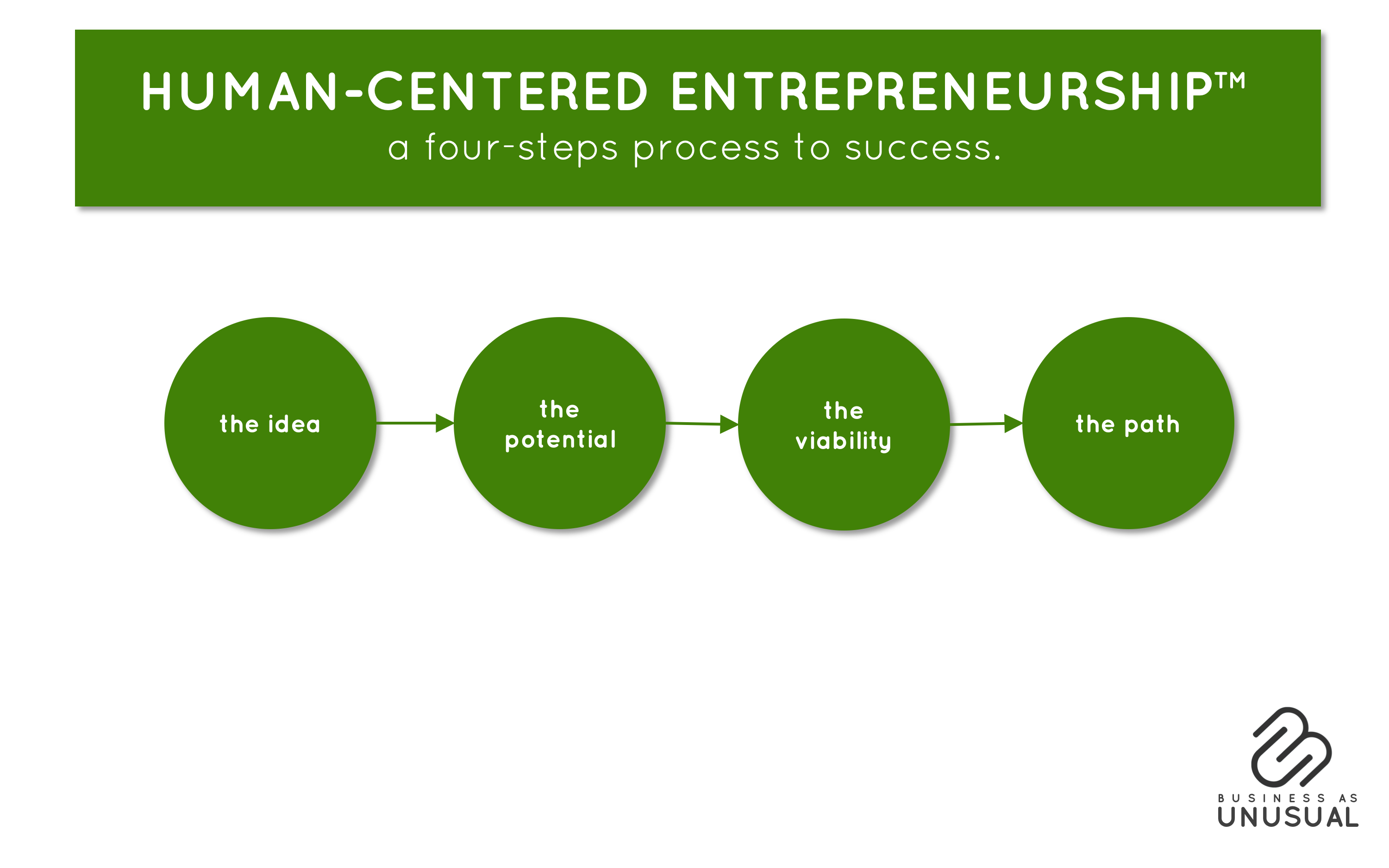 Human-Centered Entrepreneurship 4 steps