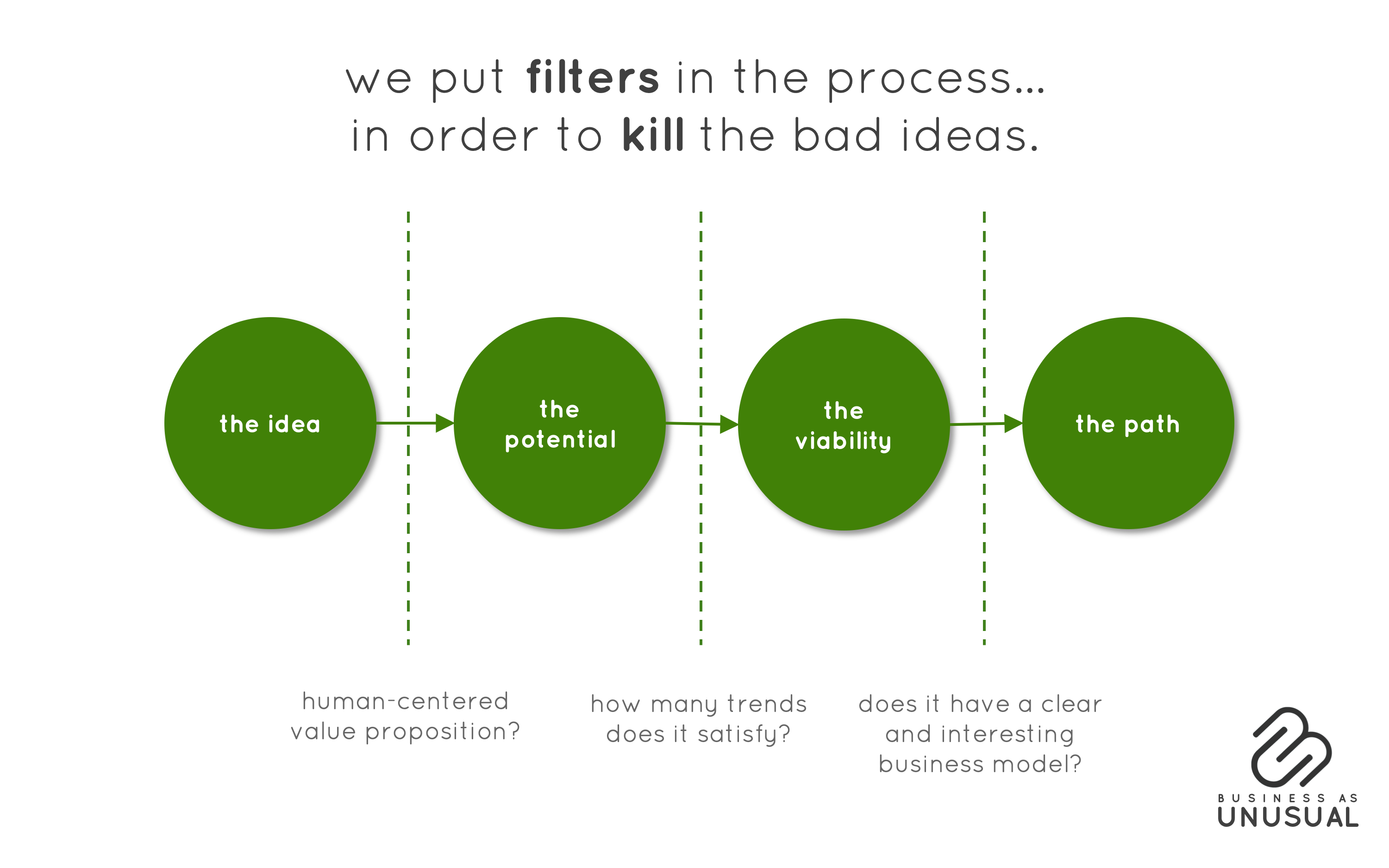 Human-Centered Entrepreneurship filters