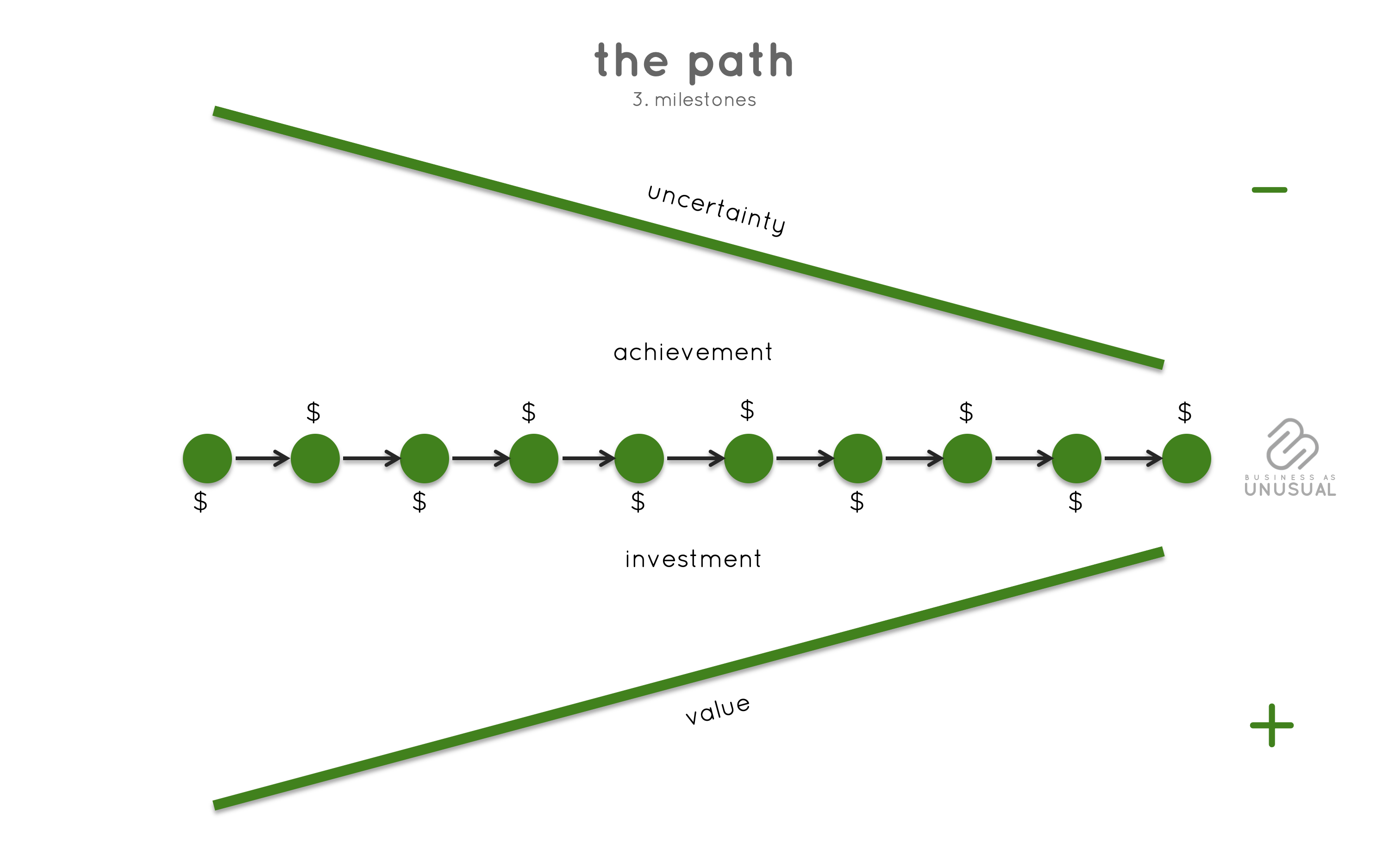 Human-Centered Entrepreneurship the path milestones