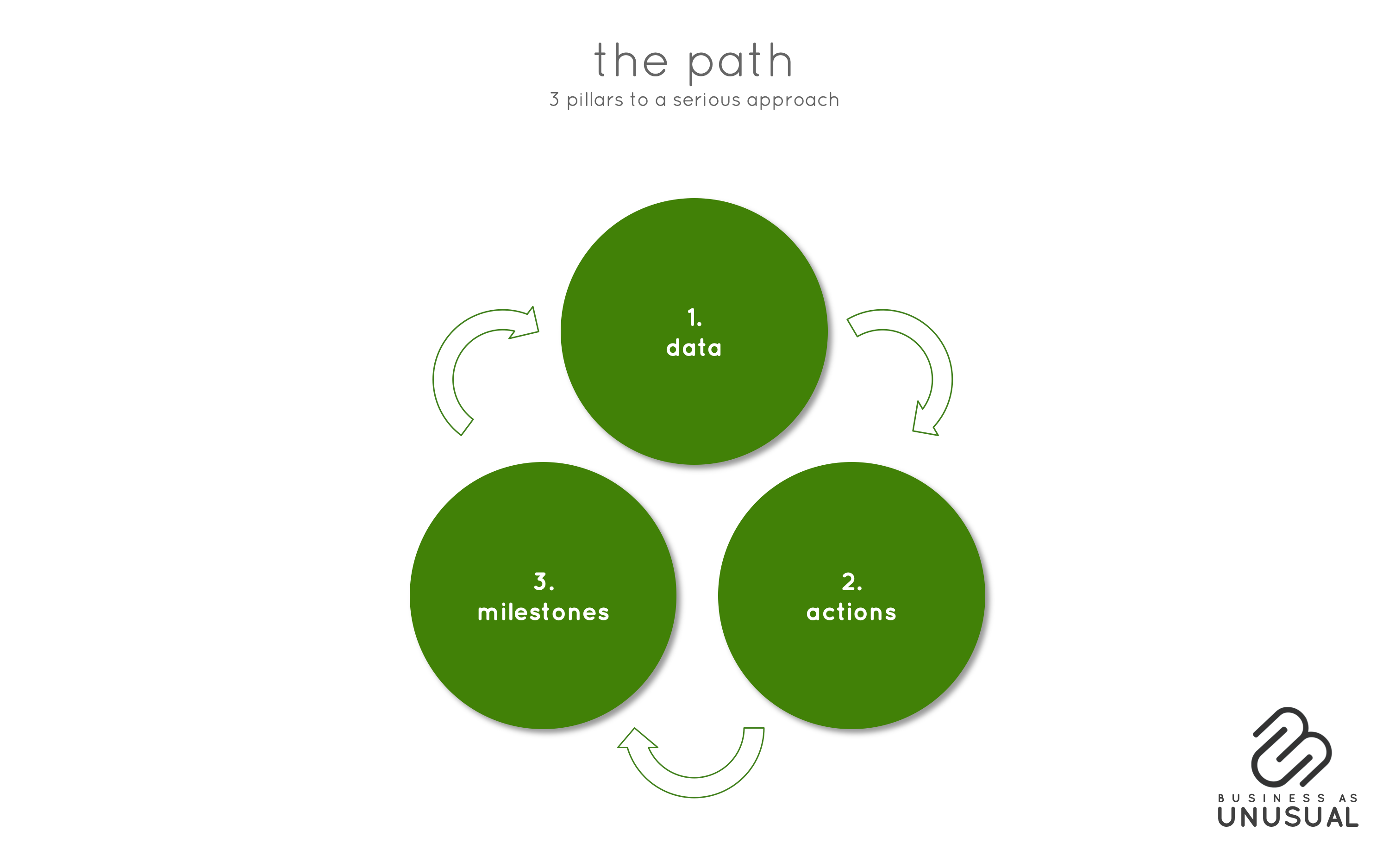 Human-Centered Entrepreneurship the path