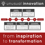 Innovation Consulting Services: From Inspiration to Transformation