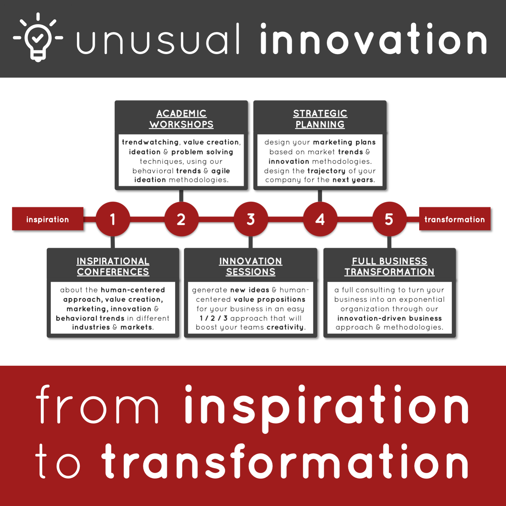 Innovation Services: From Inspiration to Transformation