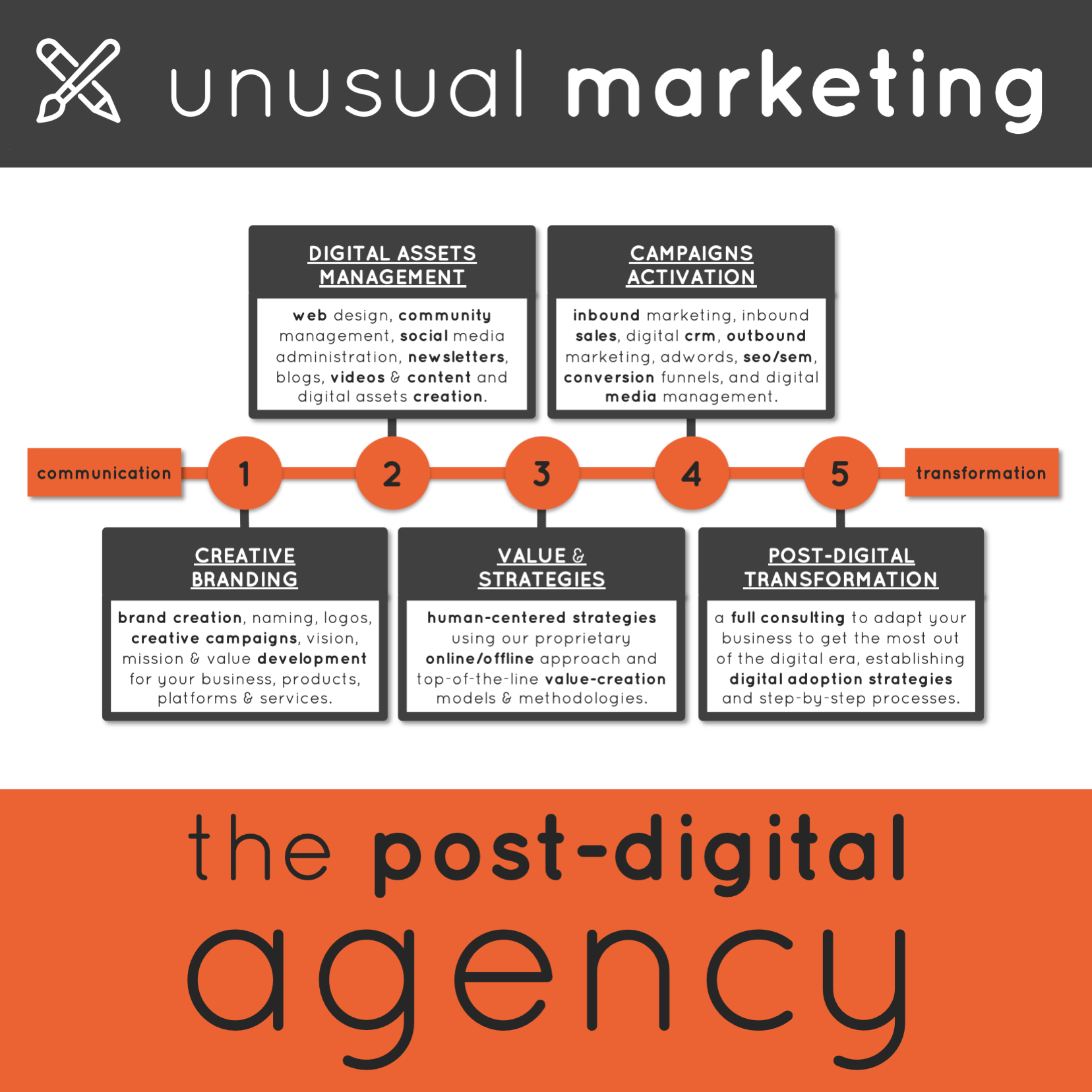 Marketing Services: The Post-Digital Agency