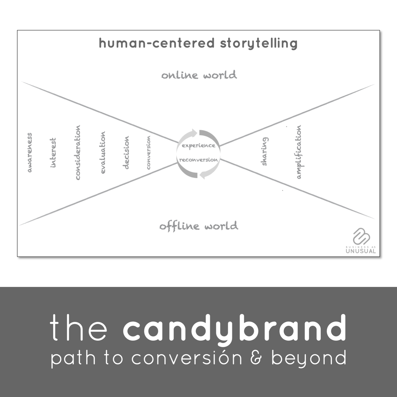 Unusual Games - The CandyBrand - Path to Conversion