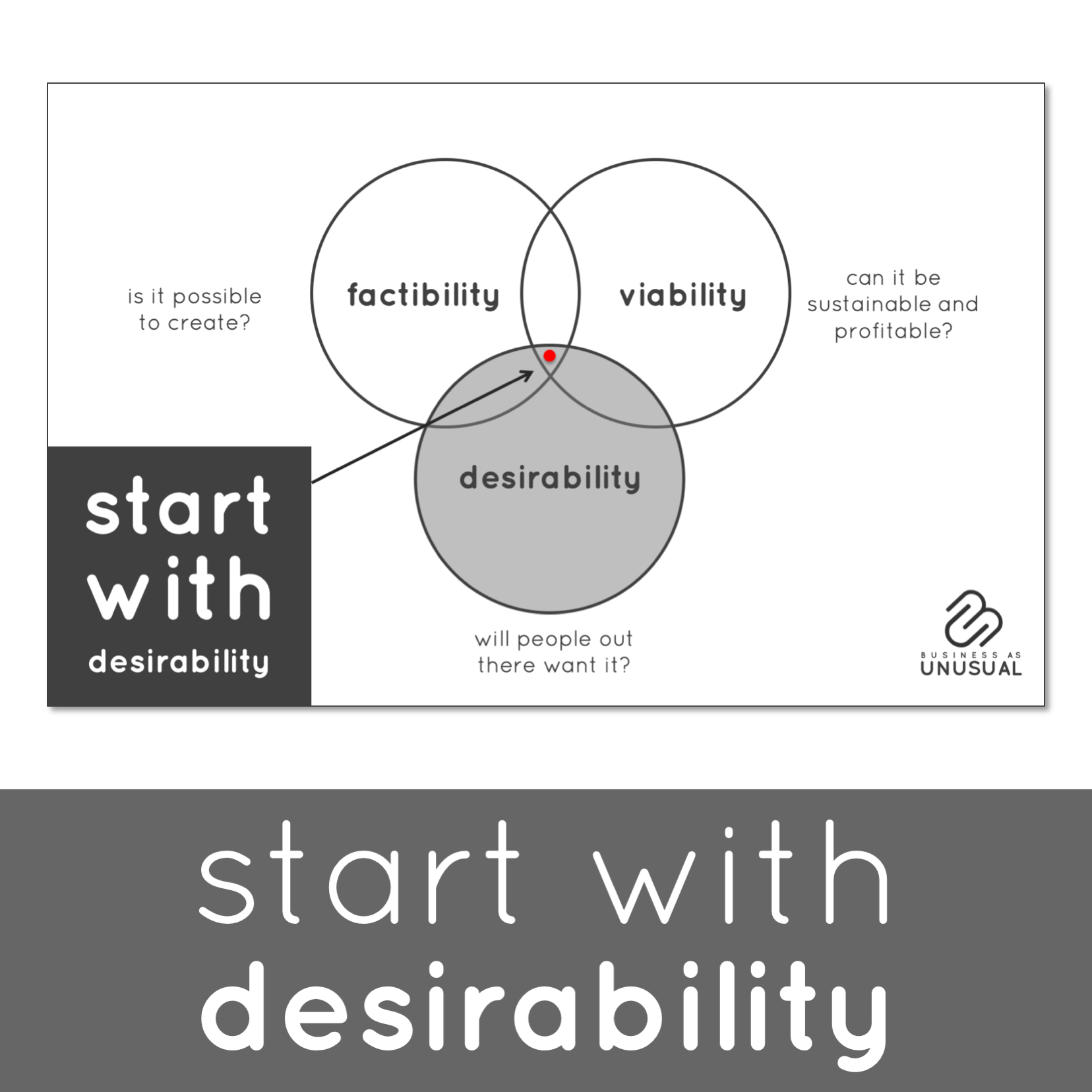 Unusual Games - Start with Desirability - Innovation & Startups