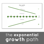 Unusual Games - The Exponential Growth Path - Value-Based Project Milestones