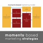 Unusual Games - Moments-Based Marketing Strategies