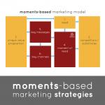 Unusual Games - Moments-Based Marketing Strategies