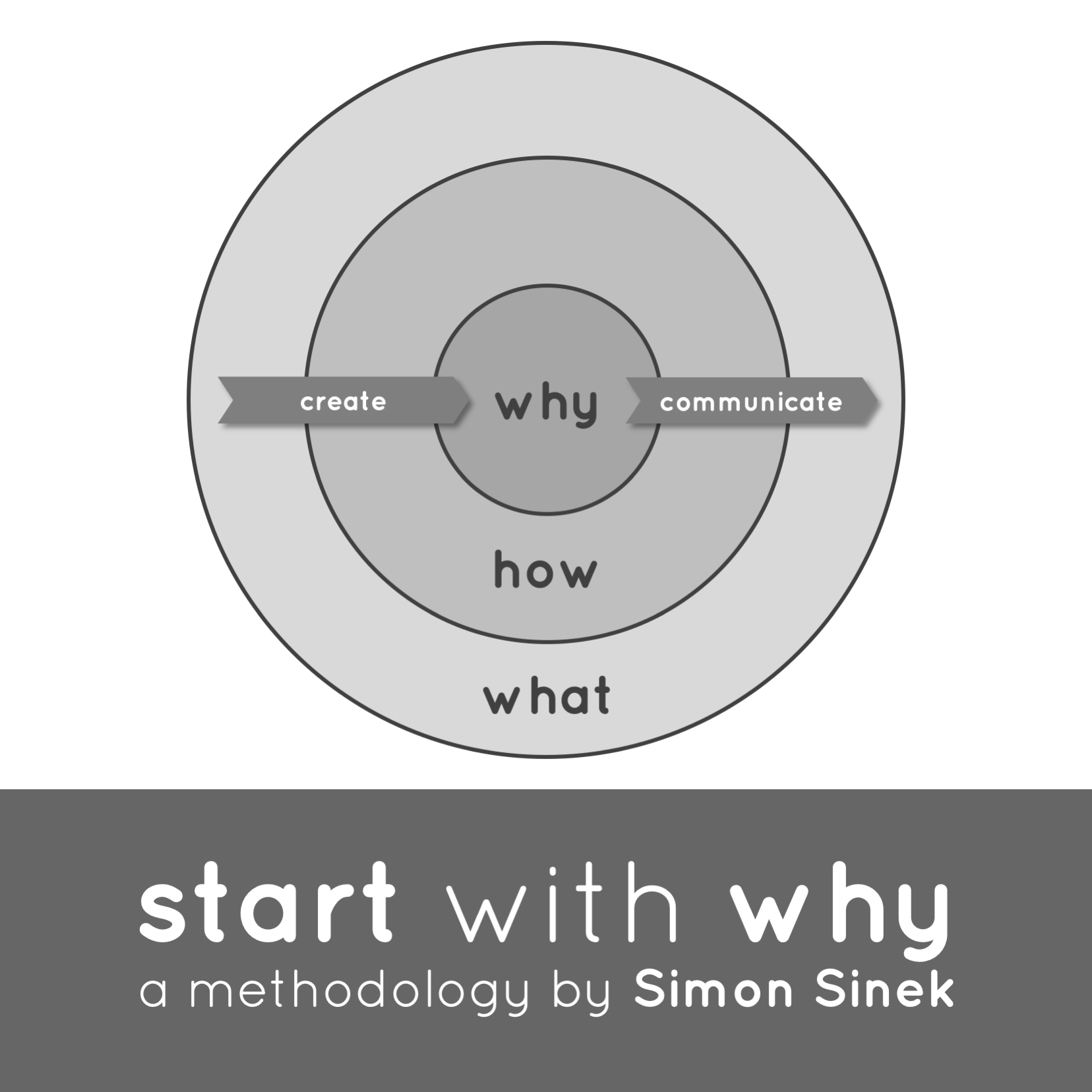 Unusual Games - Start with Why - by Simon Sinek