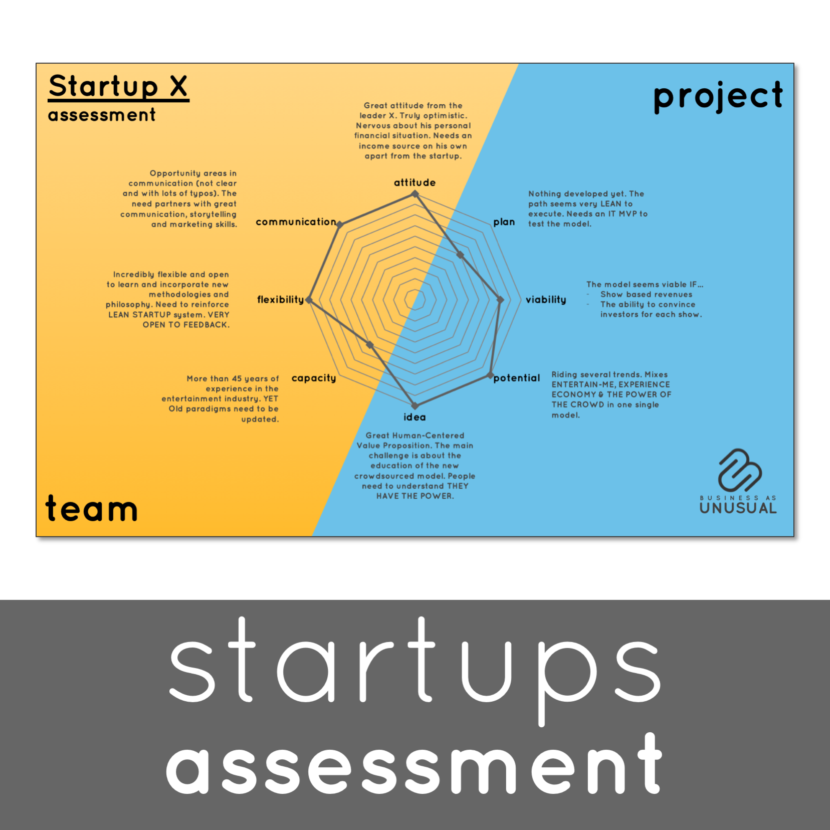 Unusual Games - Startups Assessment - How to spot a good investment opportunity