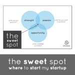 Unusual Games - The Sweet Spot - For Entrepreneurs & Want-a-preneurs
