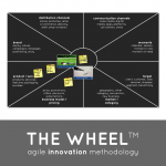 Unusual Games - The Wheel - Agile Innovation Methodology
