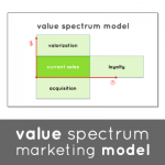 Unusual Games - Value Spectrum Marketing Model