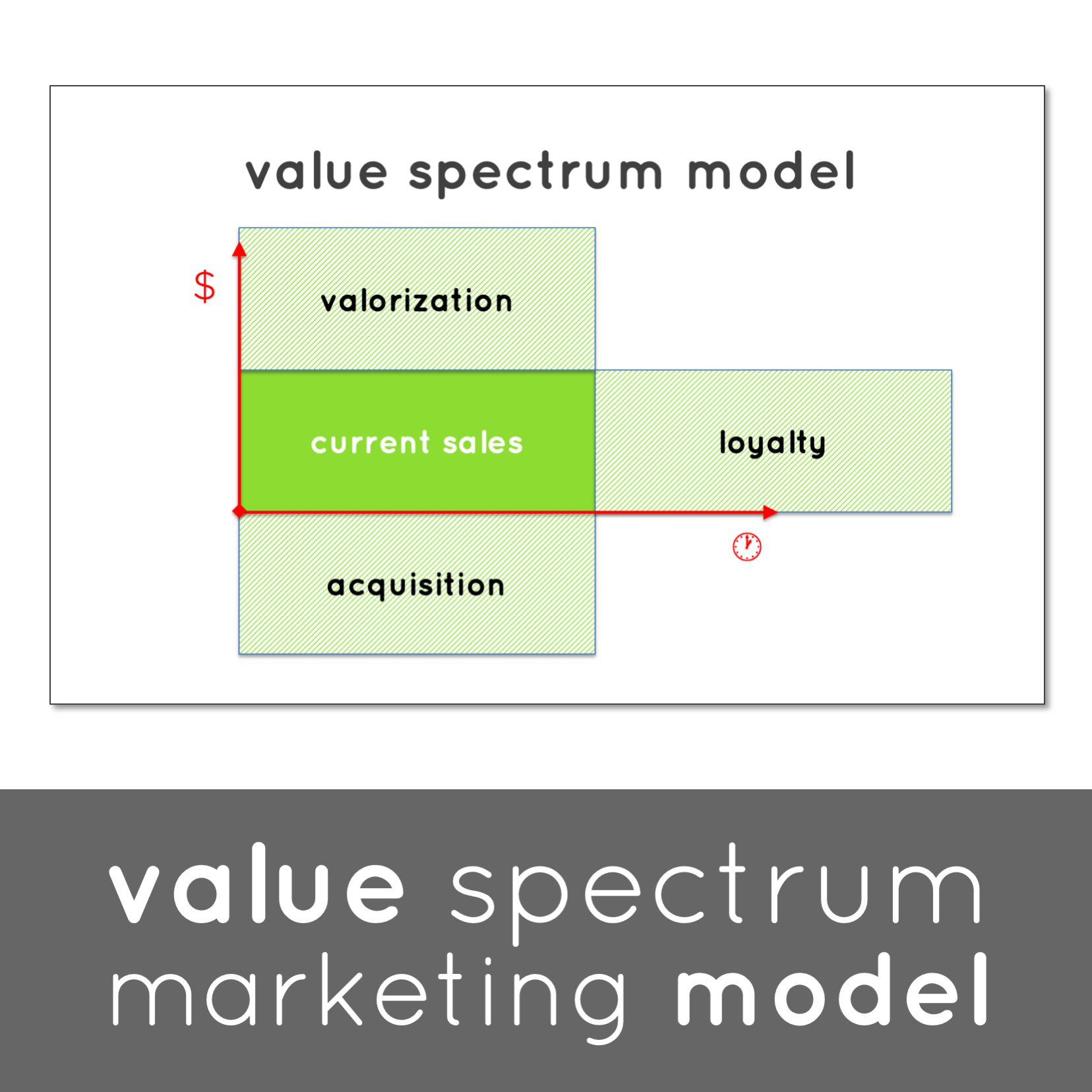 Unusual Games - Value Spectrum Marketing Model
